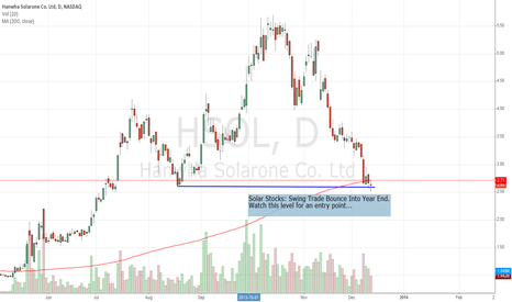HSOL: Solar Stocks: Swing Trade Bounce Into Year End