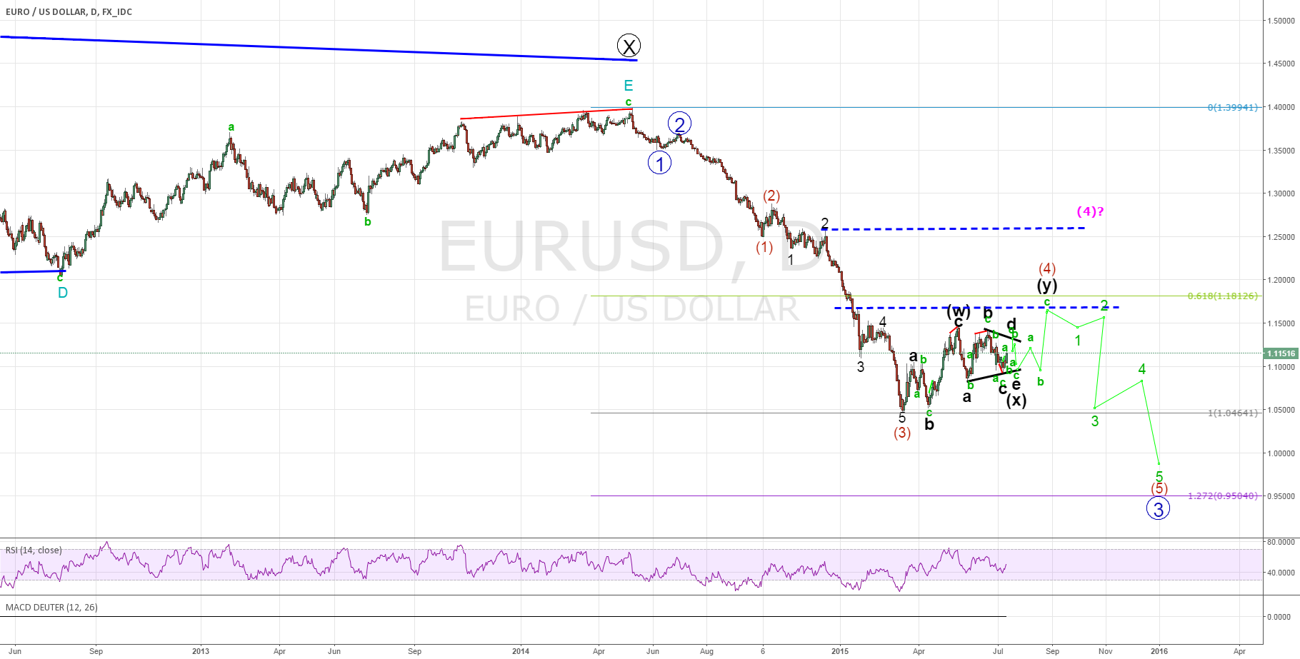 "'BIG"" PICTURE OF EURO DOLLAR ELLIOTT WAVE FIBONACCI ANALYSIS"
