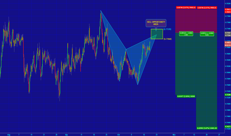AUDCHF: [AUDCHF] POTENTIAL HARMONIC STRUCTURE IN PLAY