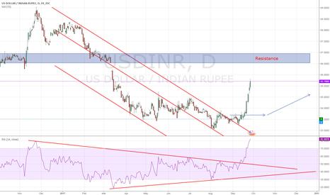 USDINR: Indian Rupee