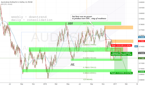 AUDUSD: AUDUSD D1 Short because there is no power for new HH