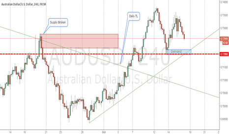 AUDUSD: Thought on AUDUSD ?