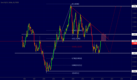 EURUSD: EURUSD long term tehnical analysis