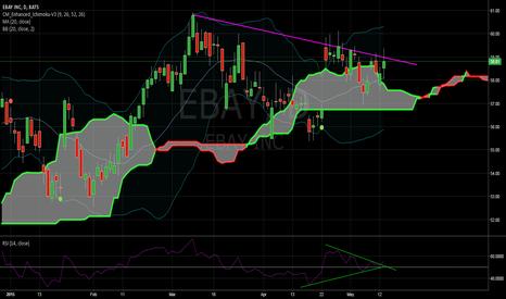 EBAY: EBAY - Ready to break the resistance?