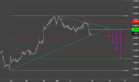 GBPUSD: Pound on trendline