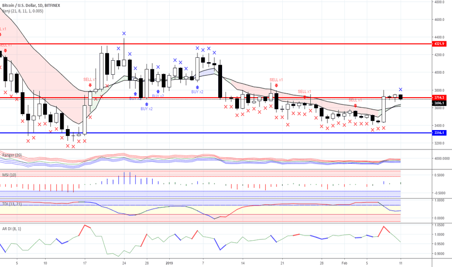 BTCUSD: Range trading: Crypto currency market as for 11/02/2019