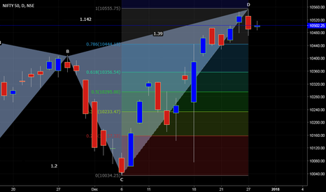 NIFTY: Nifty - Probable Butterfly Pattern