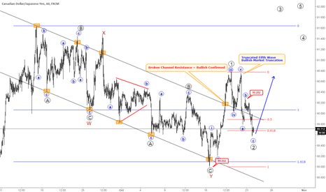 CADJPY: CADJPY Looking Higher After Complex Correction