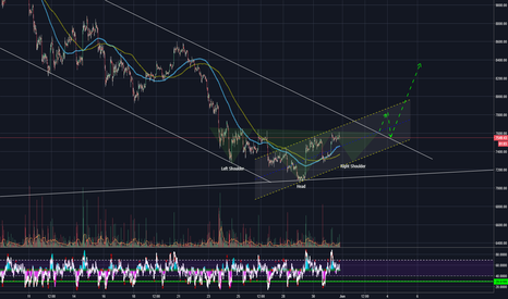 BTCUSD: BTCUSD Head & Shoulders playing out?