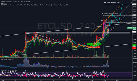 ETCUSD: ETC/USD 이더리움 클래식 발행량 제한 하드포크와 향후가격동향
