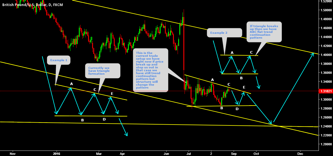 GBPUSD Two possible pattern formation