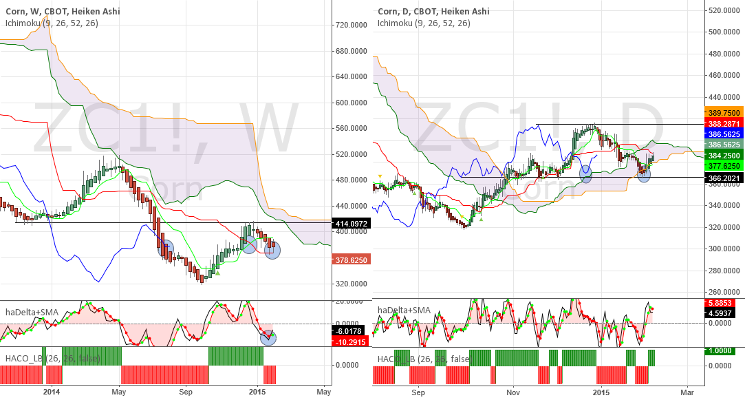 Corn - Consolidation, mixed picture, way is more likely up