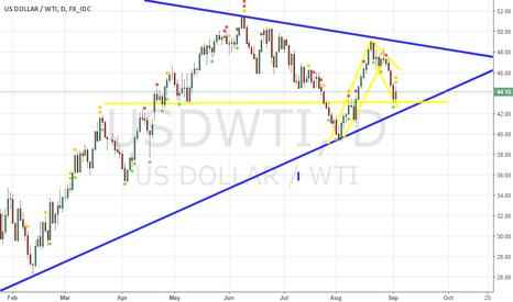 USDWTI: wti
