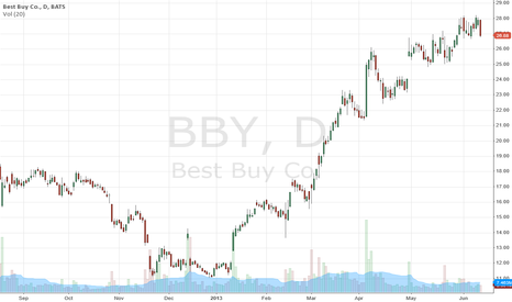 BBY: Best Buy Co