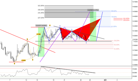 USDZAR: (4h) Bearish Crab Projection at Confluence above Structure