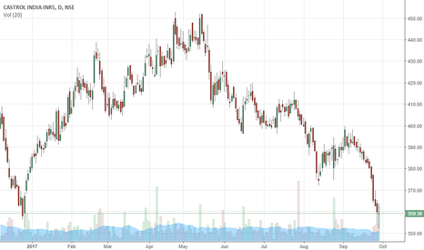 CASTROLIND: double bottom with volume- Castrol