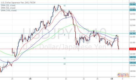 USDJPY: ドル円 PレベルとS1レベルでのプライスアクションに注目。