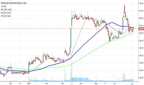 DREDGECORP: Ready to fly. In line with the 100 SMA