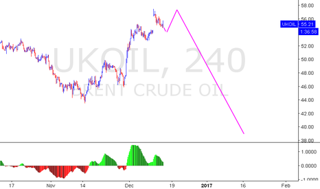UKOIL: BRENT - FED SPECIAL