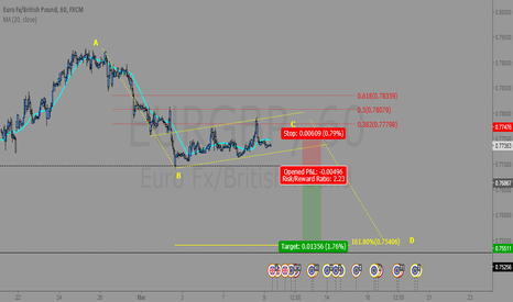 EURGBP: EUR/GBP Technical Analysis