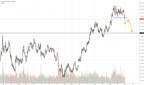 EURUSD: Breakdown after long consolidation