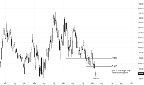 EURAUD: EURAUD: Take Buy Action