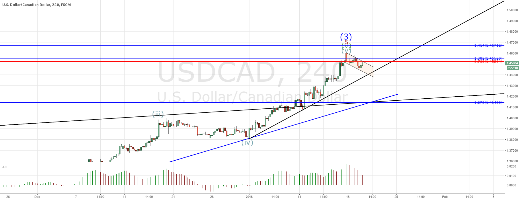 USDCAD reached projected possible top!