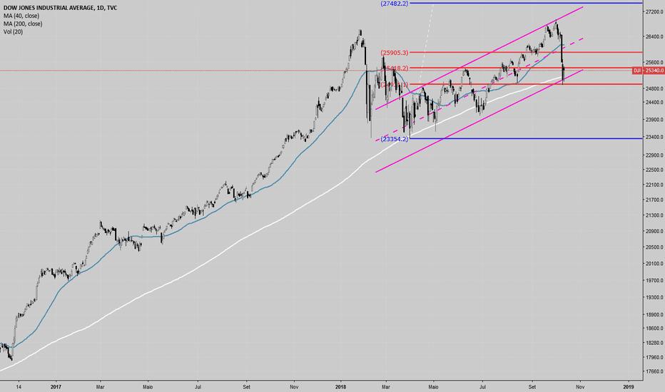 DJI: Dow Jones Industrial - D