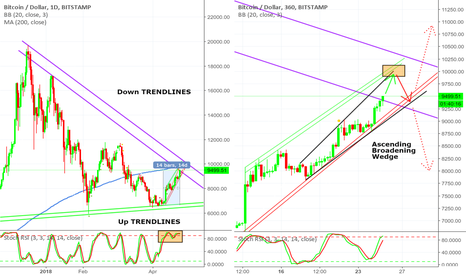 BTCUSD: BITCOIN TREND CHANGE @ 10K OR NOT ???