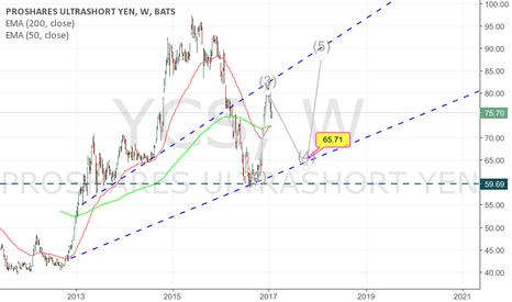 YCS: YCS pro shares ultrashort yen