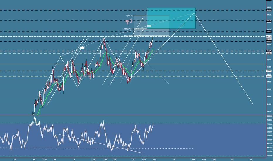 DXY: DXY Box ext + gap 98 area