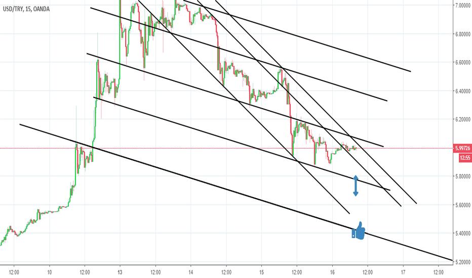 USDTRY: down target