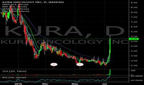 KURA: $KURA will be watching for short