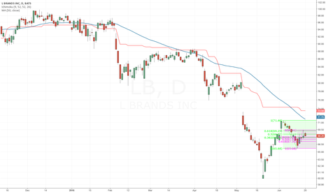 LB: Downtrend