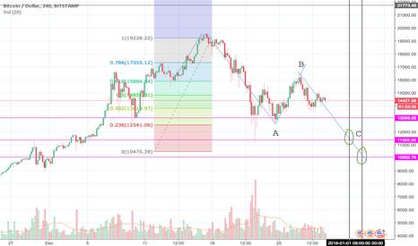 BTCUSD: BTC/USD short to 12k and below