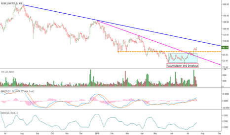 BEML: BEML: Consolidation and Breakout