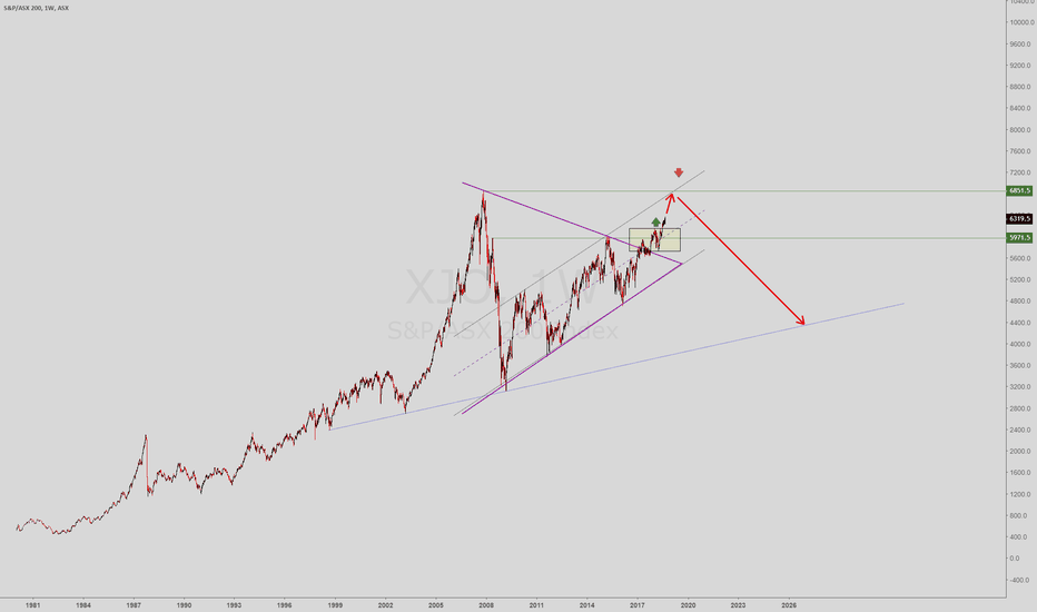 XJO: How i expect the ASX200 index to play out in the coming years.