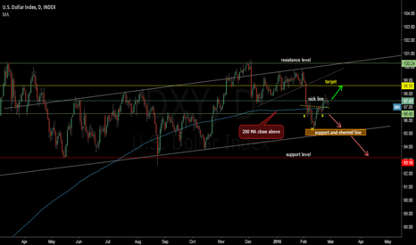 DXY: dollar index head and shoulders see the chart