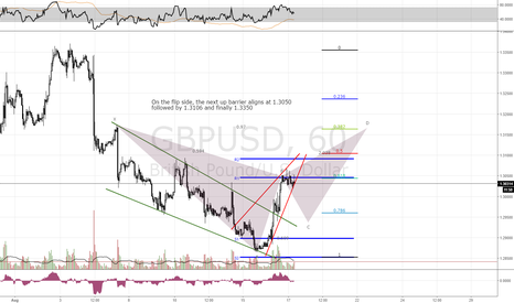 GBPUSD: GBPUSD  waiting for GBP July's inflation data