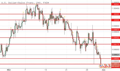 USDCHF: USD/CHF: dollar sedang jatuh