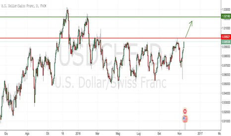 USDCHF: USDCHF Long ... Buy Stop al superamento della parità