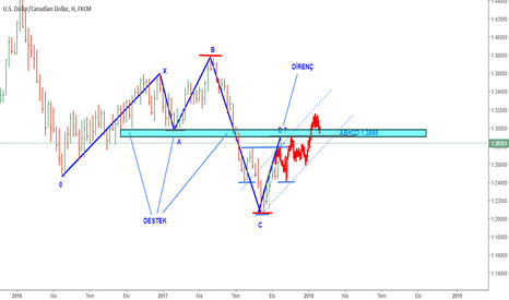 USDCAD: USDCAD 5-0 PATTERN
