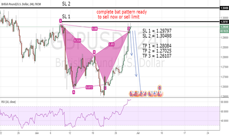 GBPUSD: GBPUUSD - SELL NOW/LIMIT