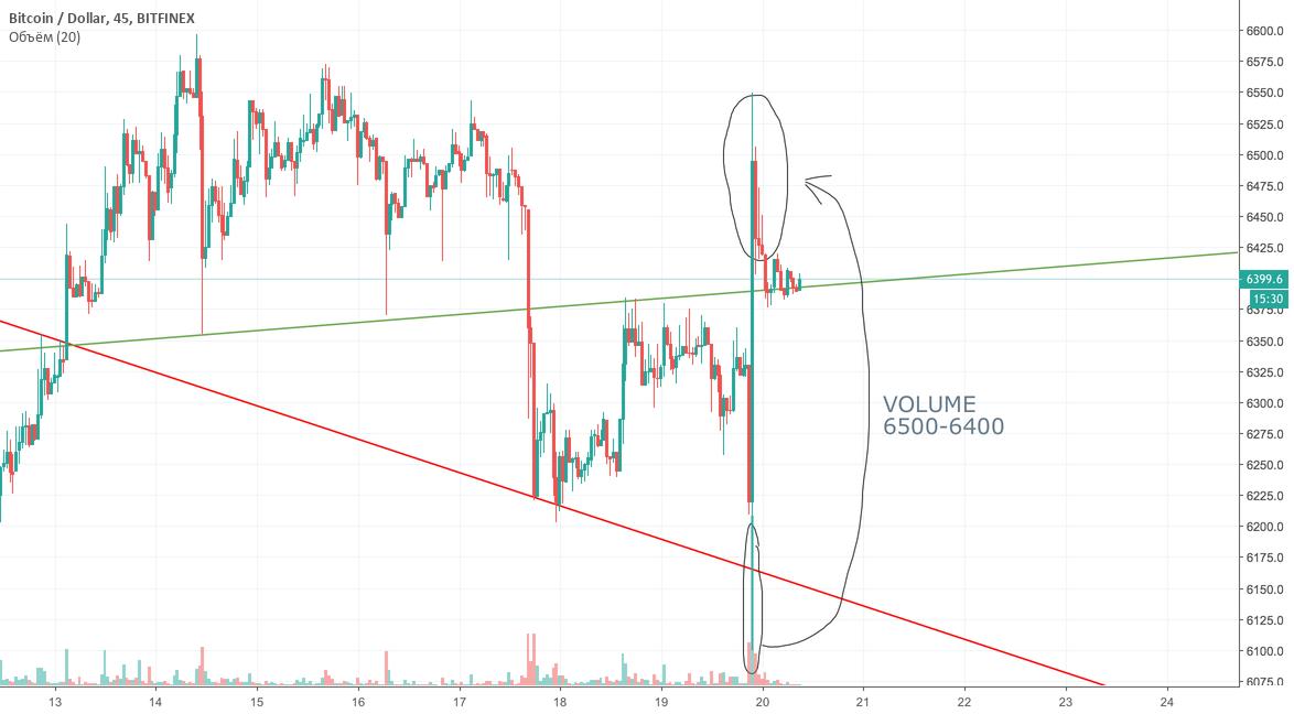 Манипуляция от Bitfinex