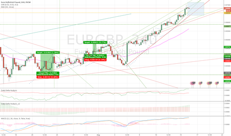 EURGBP: Wedge and Resistance