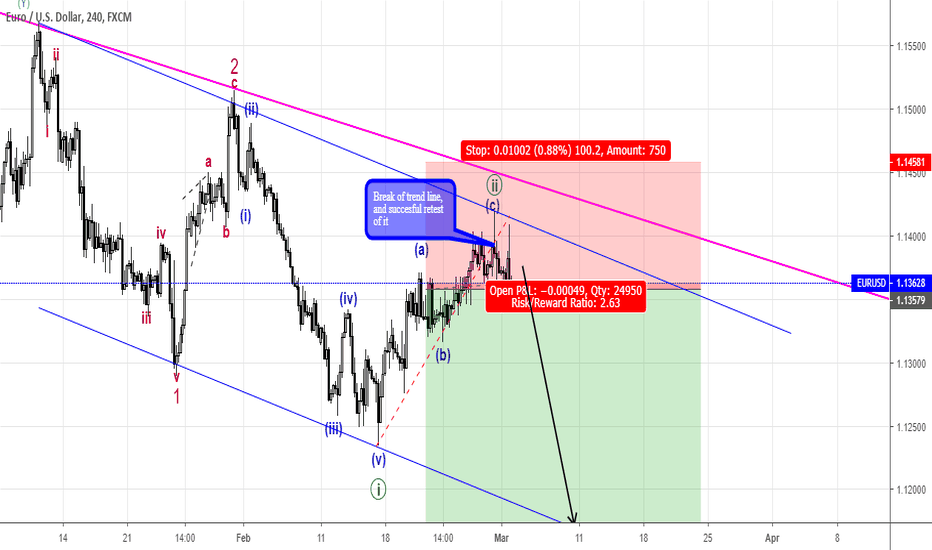 Eurusd Short Update