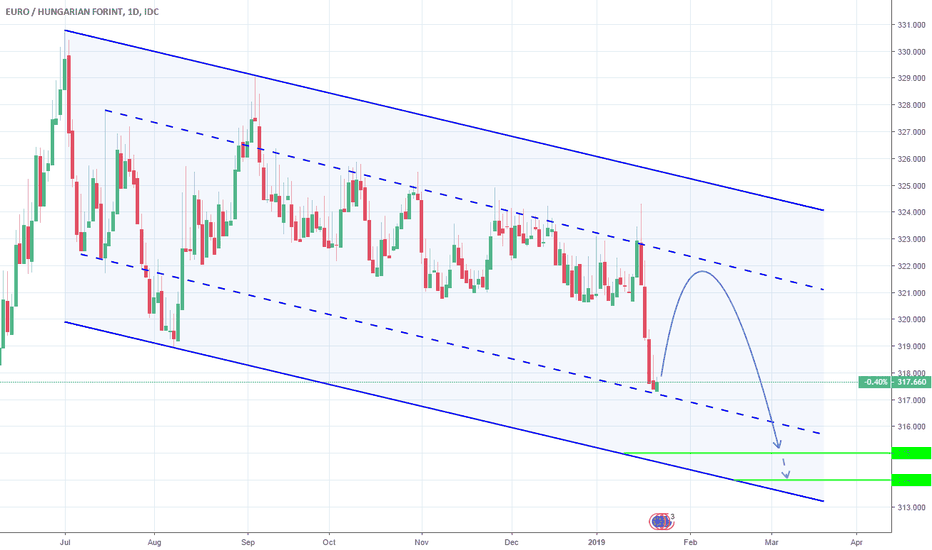 EURHUF: EURHUF: Opportunity to sell higher.