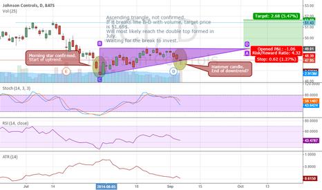 JCI: JCI ascending triangle, uptrend continuation