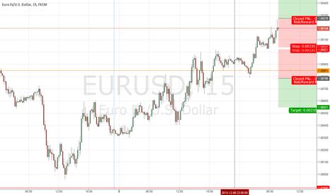 EURUSD: EUR / USD - Night breakout