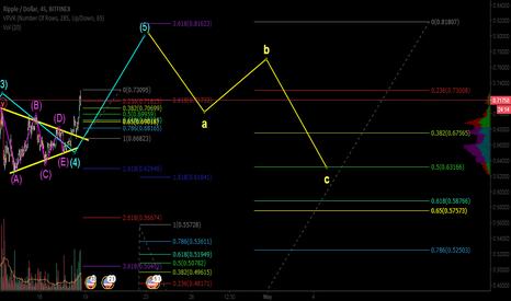 XRPUSD: XRPUSD - Completing its 3 Subwave
